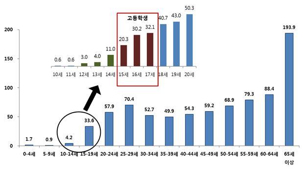▲ 연령별 결핵 新환자율 (2014년, 질병관리본부) (단위:명/인구10만명당)