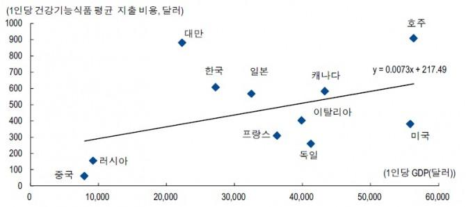 한국, 인당 GDP 대비 이미 건강기능식품 지출 비용 충분히 커 상승 여력 제한적,  자료: Nutrient ingredient, Euromonitor, OECD statistics, NH투자증권 리서치센터 주: 자료는 2014년 기준 건강기능식품 시장 규모