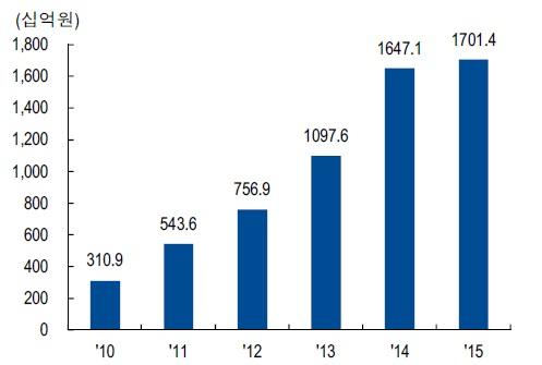 국내 해외직구 거래액: 최근 3 년간 연평균 31% 성장,   자료: 관세청, NH투자증권 리서치센터