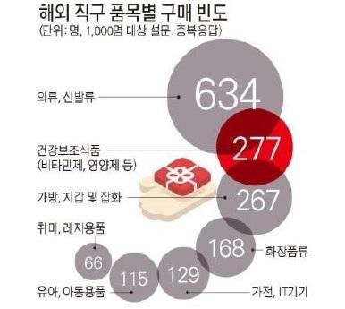 해외 직구 구매 빈도: 건강보조식품이 상위에 랭크,   자료: 한국소비자원(2014)