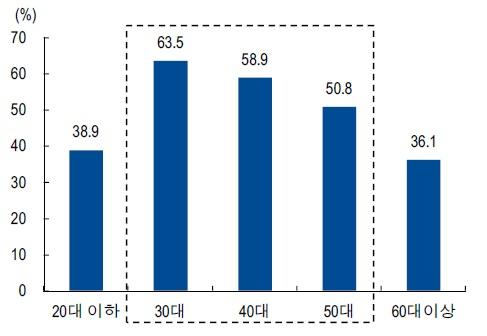 나이대별 건강기능식품 구입 비율: 30-50 대가 주축,   자료: 식품의약품 안전처(2012), NH투자증권 리서치센터