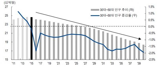 국내 30~ 50 대 인구, 2015 년 정점으로 지속 감소,   자료: 통계청, NH투자증권 리서치센터
