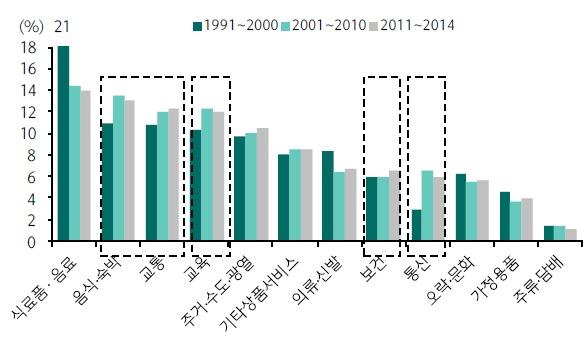 필수 소비에서 선택적 소비로 성향 이전 시작, 자료: 통계청, 하나금융투자