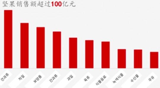 2016년 알리바바플랫폼에서 판매되는 10대 농산품 비교도 (자료=글로벌농업망(环球农业网), KOTRA)