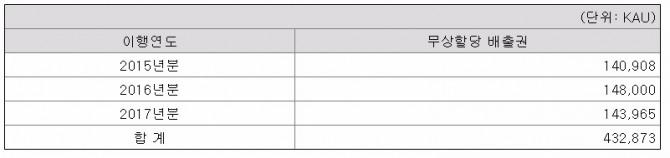 (주)신세계 무상할당 배출권 수량(KAU 전환비율 1KAU=1tCO2-eq)