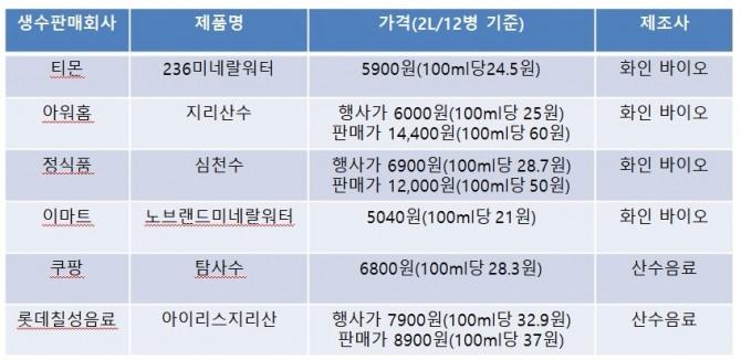 생수가격 차이(자료=각 사 온라인 판매플랫폼, 가격=7일 기준으로 2L , 12병 기준으로 환산 표시)