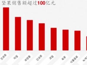 중국 견과류 시장, 연평균 13% 성장세
